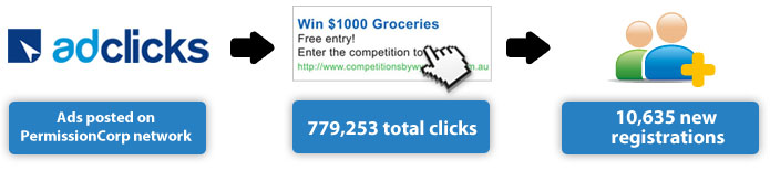 Ads posted on PermissionCorp network - Total clicks: 779,253 - Result: 10,635 new registrations
